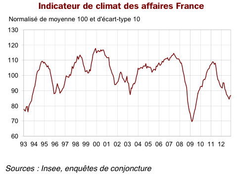 121221_CLIMAT_AFFAIRES_INSEE_DEC_2012
