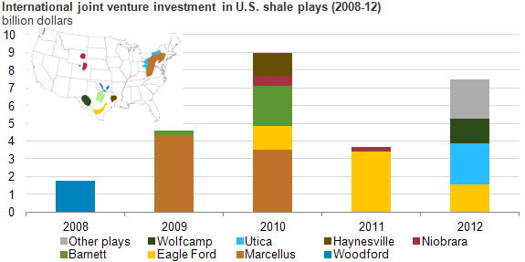 130408_SHALE_GAZ_INVESTMENTS