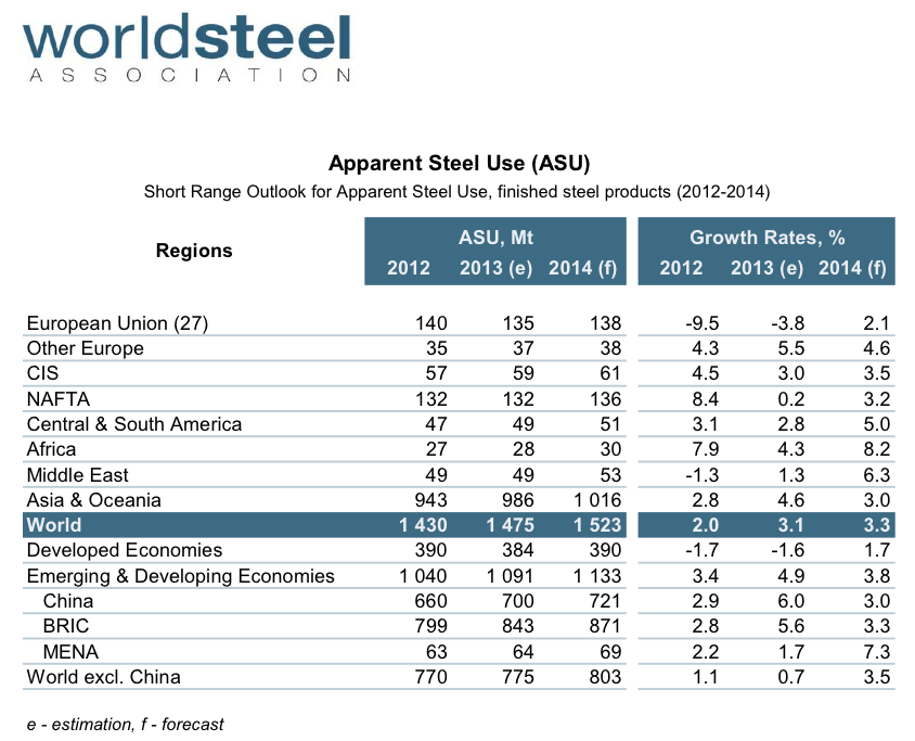 131014_WORLDSTEEL_SRO_tables_by_region_Oct_2013
