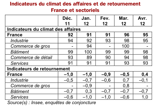 INDICATEUR_CLIMAT_AFFAIRES_FR_INSEE_AVRIL_2012