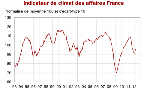 INDICATEUR_CLIMAT_AFF_FRANCE_INSEE_AVRIL_2012_GRAPHIQUE