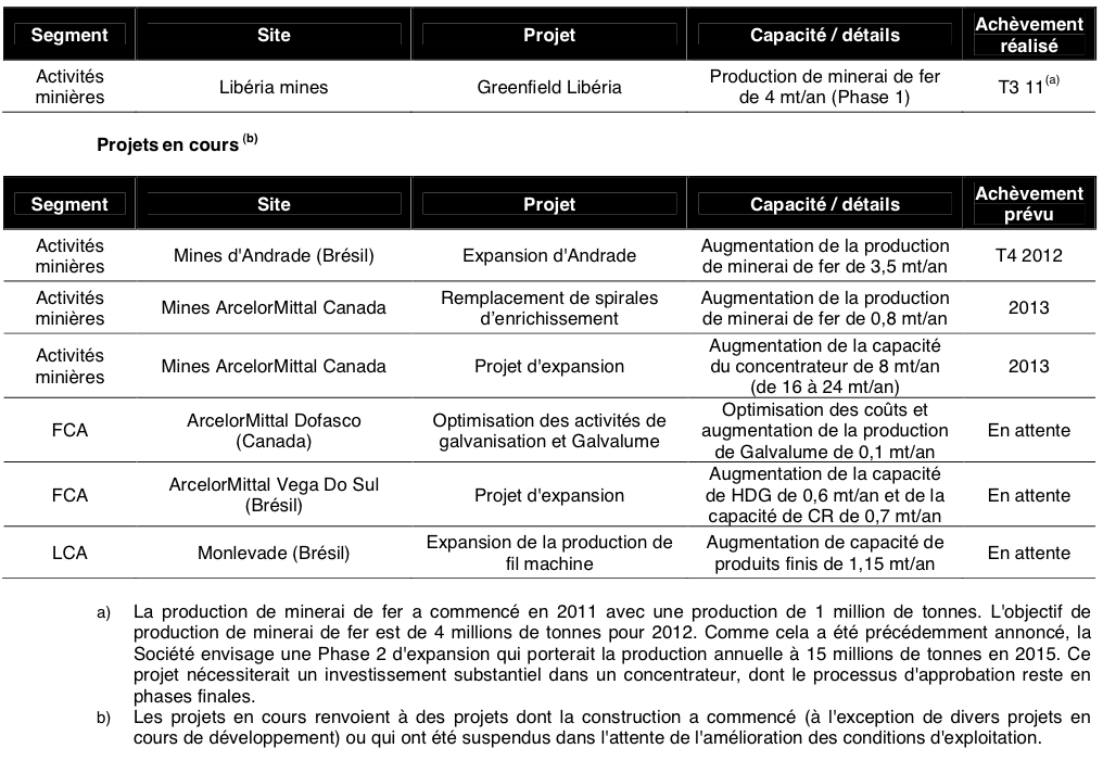 RESULT_AM_T1_2012_PROJETS_MINIERS