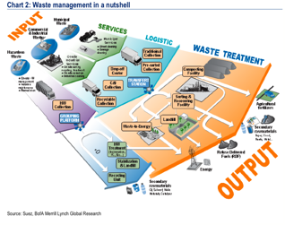 SCHEMA_RECYCLING_WASTE_BOFA_2013